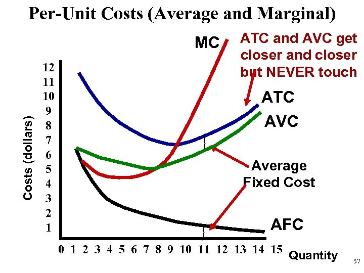 Per-Unit Costs (Average and Marginal) Costs (dollars) MC 12 11 10 9 8 7