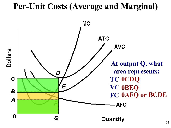 Per-Unit Costs (Average and Marginal) At output Q, what area represents: TC 0 CDQ