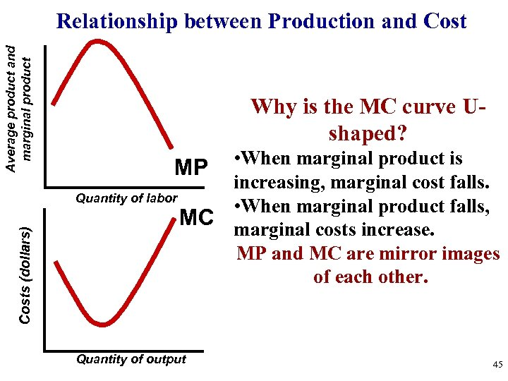 Costs (dollars) Average product and marginal product Relationship between Production and Cost Why is