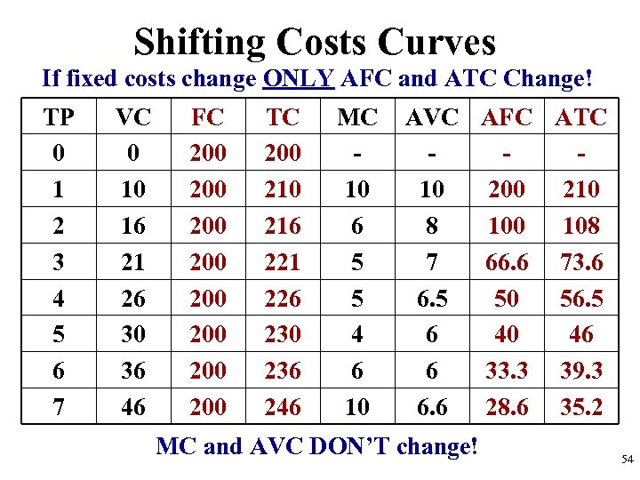 Shifting Costs Curves If fixed costs change ONLY AFC and ATC Change! TP 0