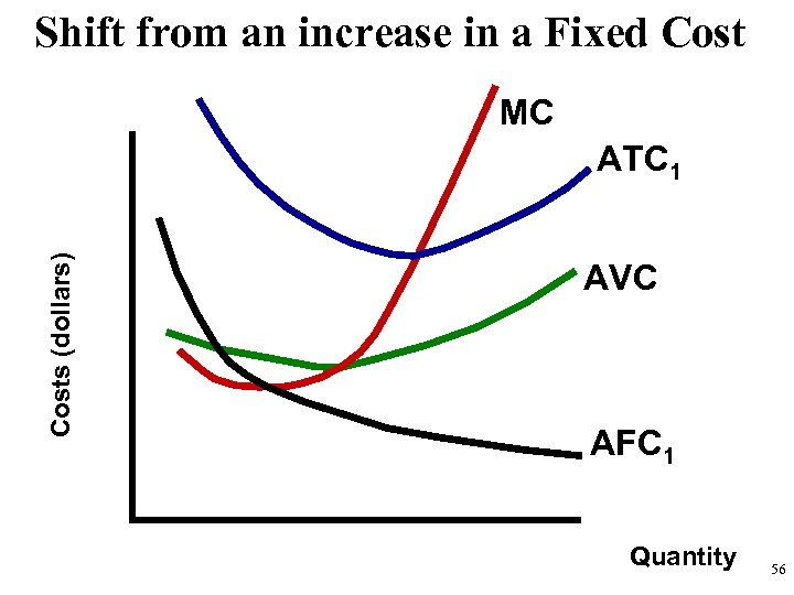 Shift from an increase in a Fixed Cost MC Costs (dollars) ATC 1 AVC