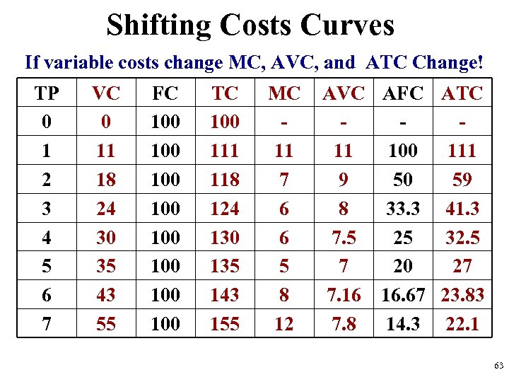 Shifting Costs Curves If variable costs change MC, AVC, and ATC Change! TP 0