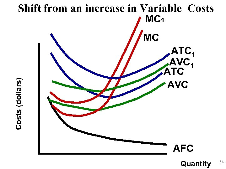 Shift from an increase in Variable Costs MC 1 Costs (dollars) MC ATC 1