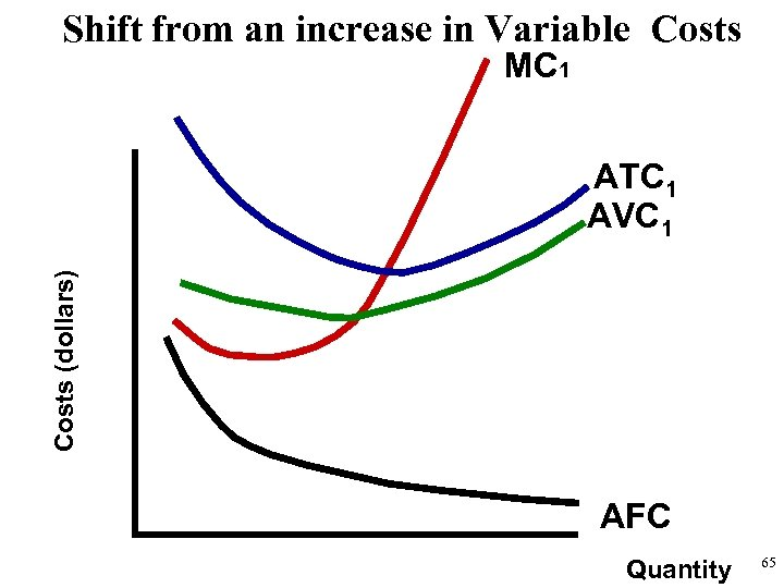 Shift from an increase in Variable Costs MC 1 Costs (dollars) ATC 1 AVC