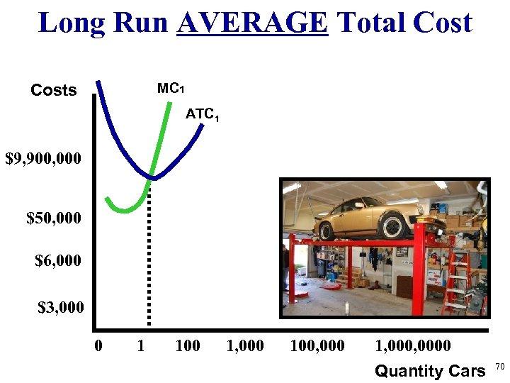 Long Run AVERAGE Total Cost MC 1 Costs ATC 1 $9, 900, 000 $50,