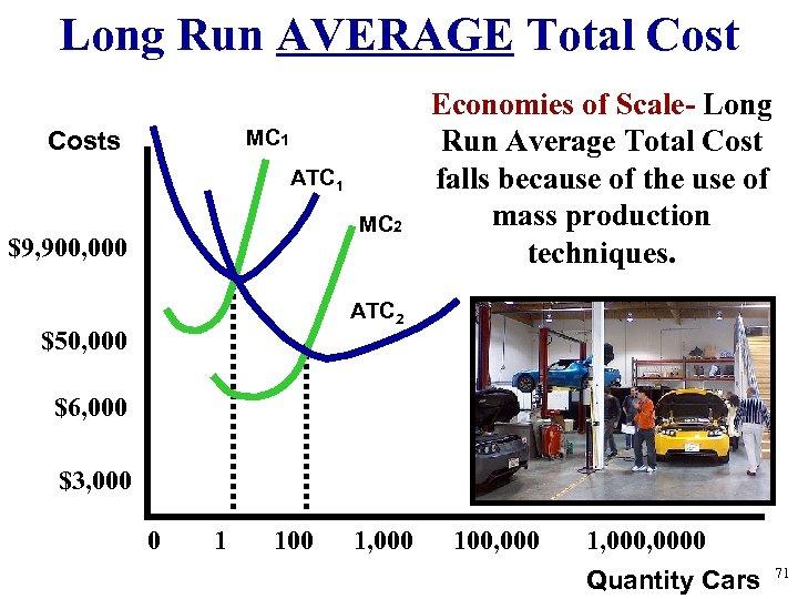 Long Run AVERAGE Total Cost MC 1 Costs ATC 1 MC 2 $9, 900,