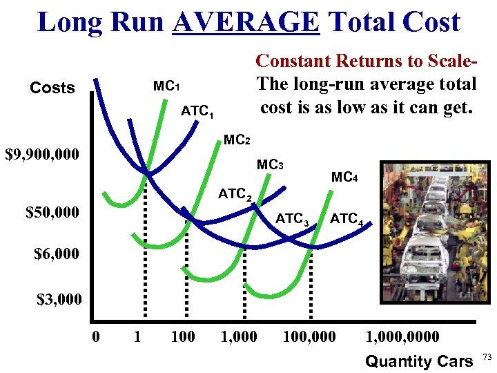 Long Run AVERAGE Total Cost Constant Returns to Scale. The long-run average total cost