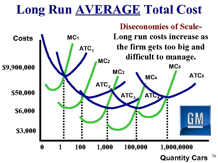 Long Run AVERAGE Total Cost Diseconomies of Scale. Long run costs increase as the