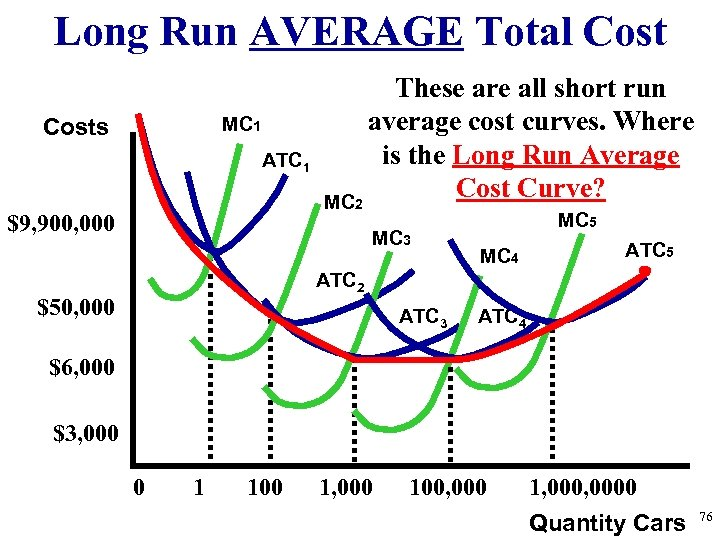 Long Run AVERAGE Total Cost MC 1 Costs ATC 1 $9, 900, 000 These