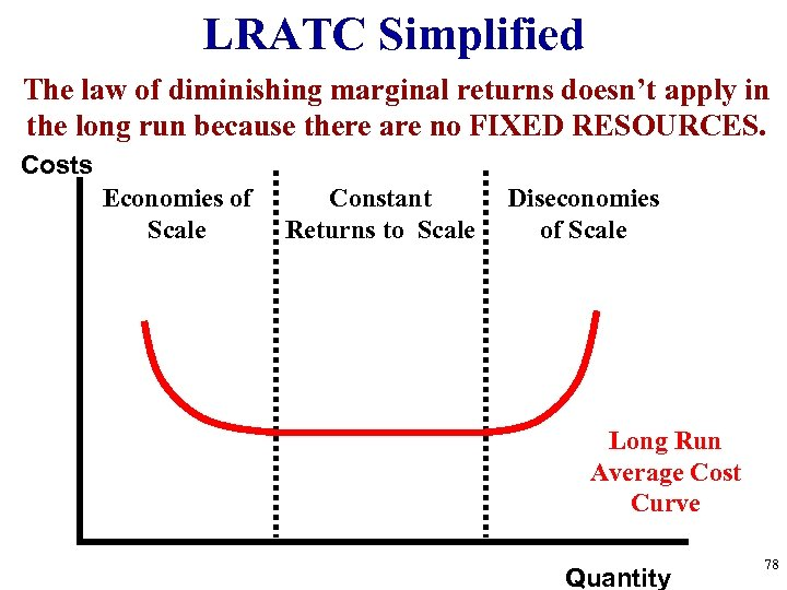 LRATC Simplified The law of diminishing marginal returns doesn't apply in the long run