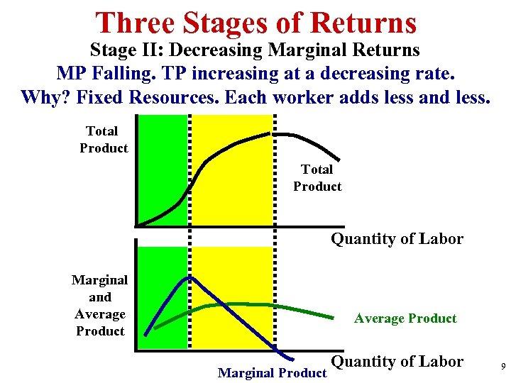 Three Stages of Returns Stage II: Decreasing Marginal Returns MP Falling. TP increasing at