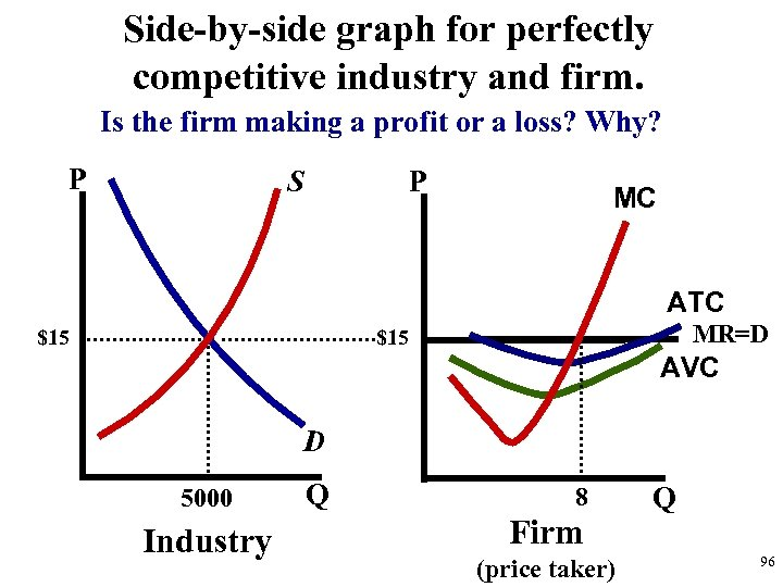 Side-by-side graph for perfectly competitive industry and firm. Is the firm making a profit