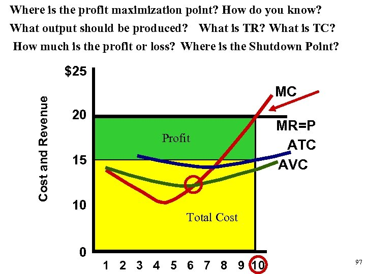 Where is the profit maximization point? How do you know? What output should be