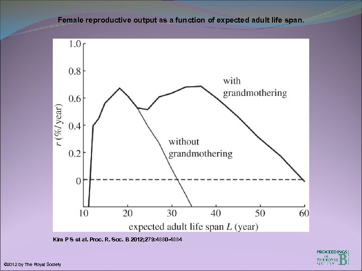 Female reproductive output as a function of expected adult life span. Kim P S