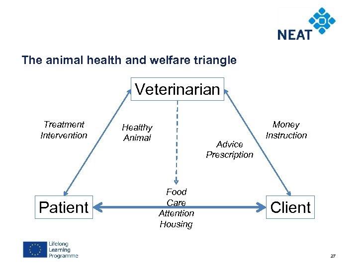 The animal health and welfare triangle Veterinarian Treatment Intervention Patient Healthy Animal Advice Prescription