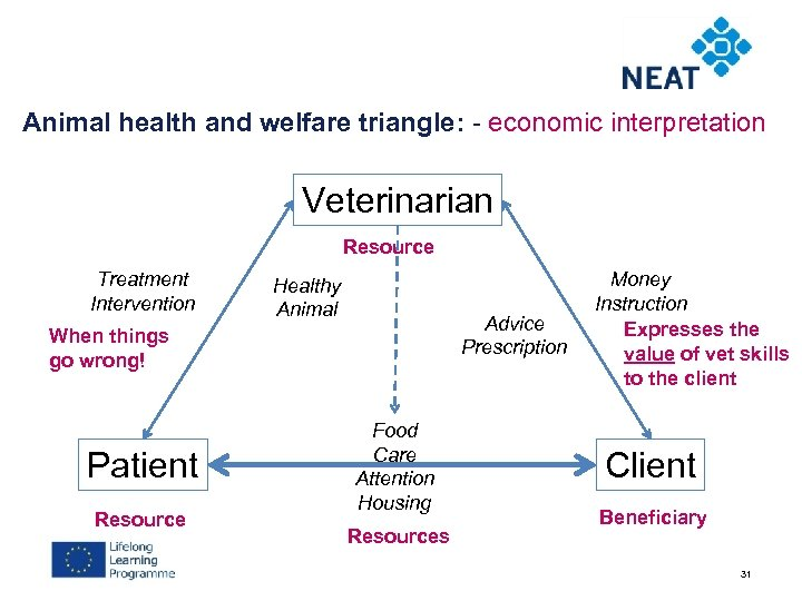 Animal health and welfare triangle: - economic interpretation Veterinarian Resource Treatment Intervention Healthy Animal