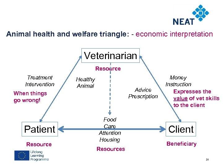 Animal health and welfare triangle: - economic interpretation Veterinarian Resource Treatment Intervention Healthy Animal