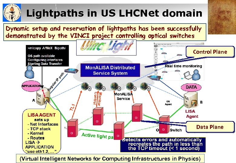 Lightpaths in US LHCNet domain US LHC NWG Dynamic setup and reservation of lightpaths