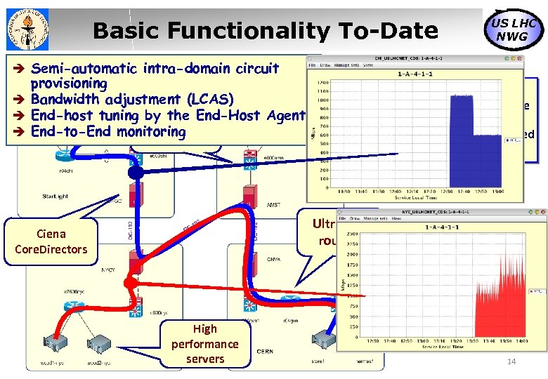 Basic Functionality To-Date US LHC NWG Semi-automatic intra-domain circuit provisioning Bandwidth adjustment (LCAS) End-host