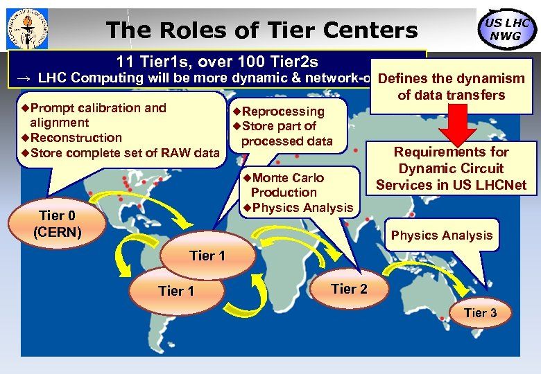 The Roles of Tier Centers US LHC NWG 11 Tier 1 s, over 100