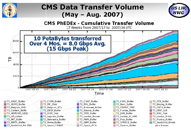CMS Data Transfer Volume (May – Aug. 2007) 10 Peta. Bytes transferred Over 4