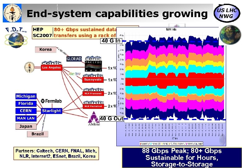 End-system capabilities growing US LHC NWG 40 G In 40 G Out 88 Gbps