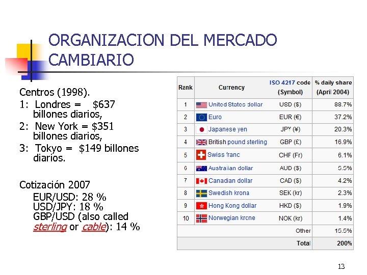 ORGANIZACION DEL MERCADO CAMBIARIO Centros (1998). 1: Londres = $637 billones diarios, 2: New