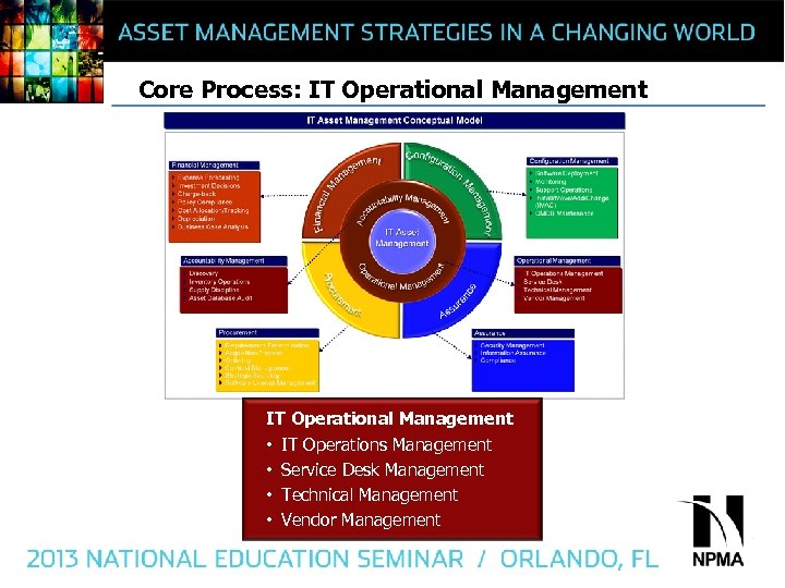 Core Process: IT Operational Management • IT Operations Management • Service Desk Management •