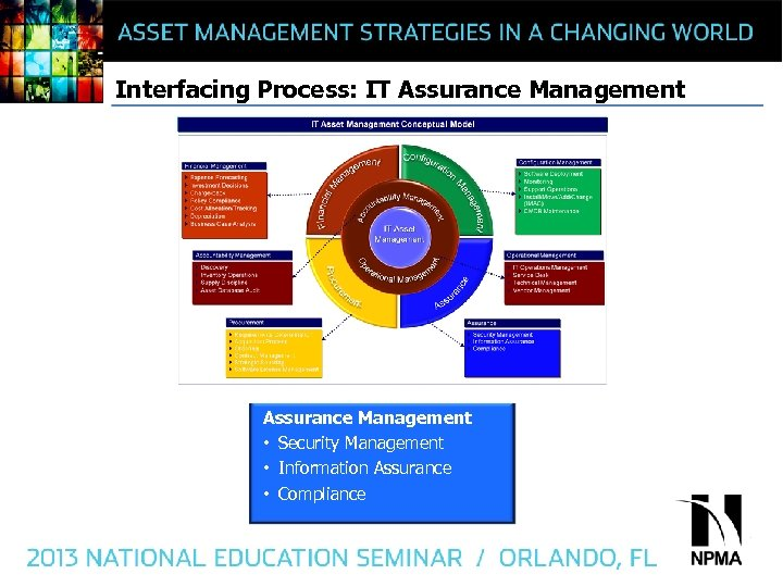 Interfacing Process: IT Assurance Management • Security Management • Information Assurance • Compliance