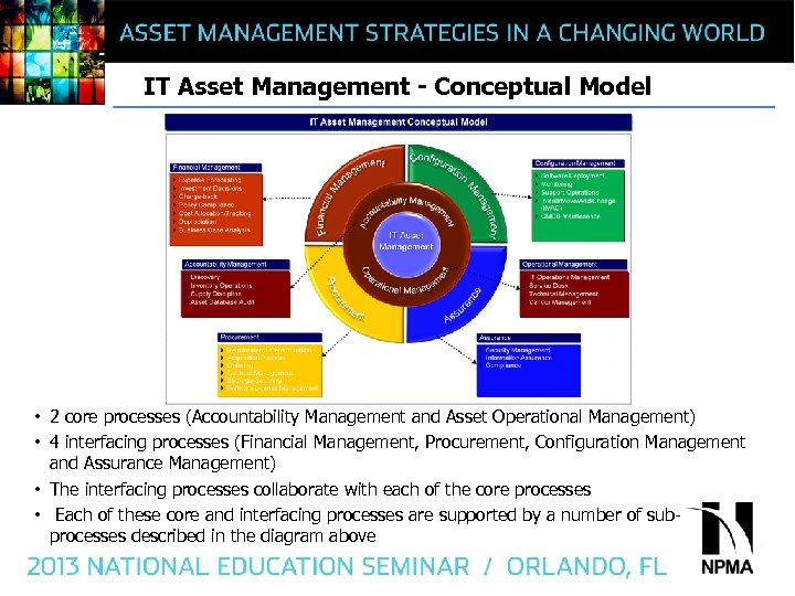 IT Asset Management - Conceptual Model • 2 core processes (Accountability Management and Asset