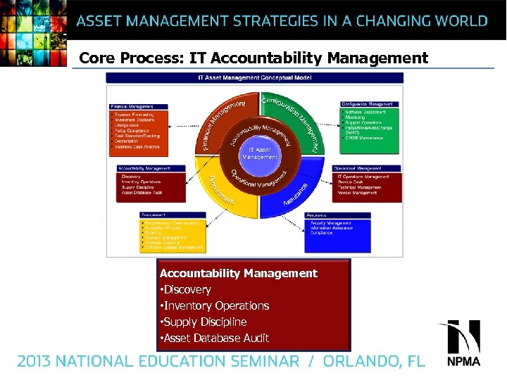 Core Process: IT Accountability Management • Discovery • Inventory Operations • Supply Discipline •