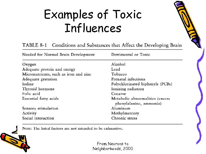 Examples of Toxic Influences From Neurons to Neighborhoods, 2000
