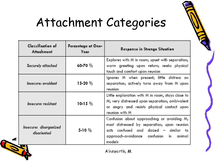Attachment Categories Ainsworth, M