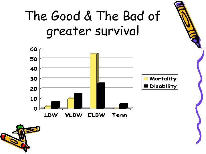The Good & The Bad of greater survival