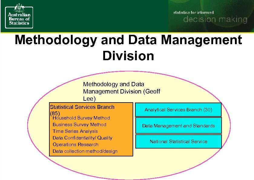 Methodology and Data Management Division (Geoff Lee) Statistical Services Branch (85) Household Survey Method