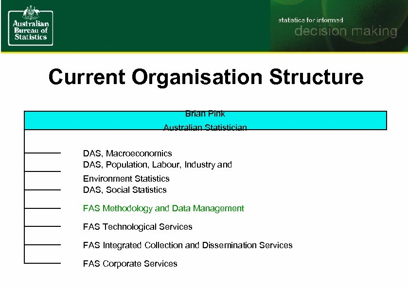 Current Organisation Structure Brian Pink Australian Statistician DAS, Macroeconomics DAS, Population, Labour, Industry and