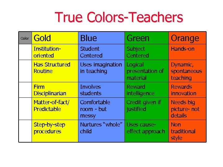 True Colors-Teachers Color Gold Blue Green Orange Institutionoriented Student Centered Subject Centered Hands-on Has