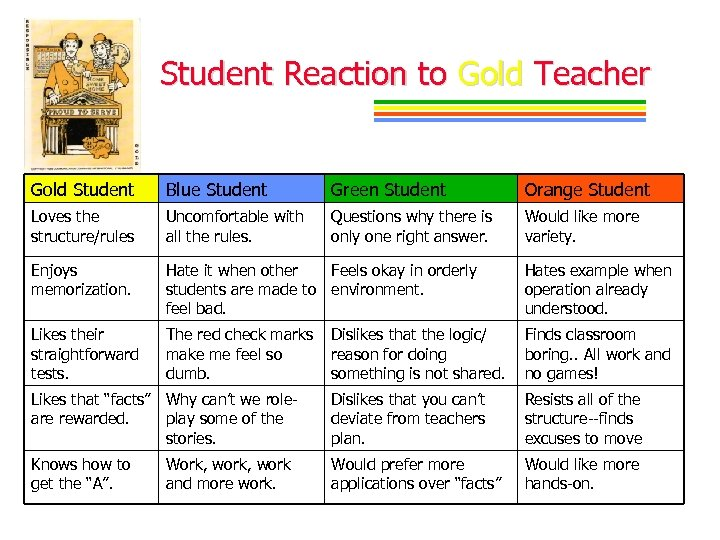 Student Reaction to Gold Teacher Gold Student Blue Student Green Student Orange Student Loves