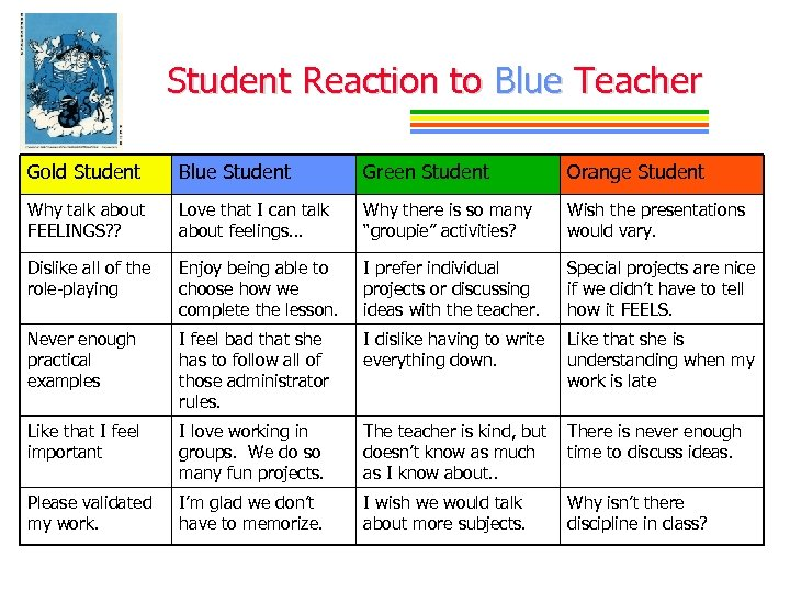 Student Reaction to Blue Teacher Gold Student Blue Student Green Student Orange Student Why