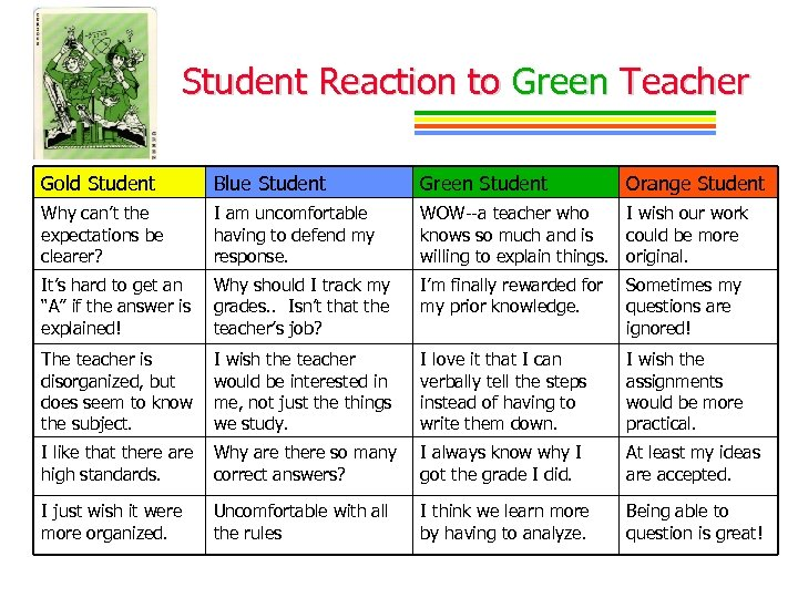Student Reaction to Green Teacher Gold Student Blue Student Green Student Orange Student Why