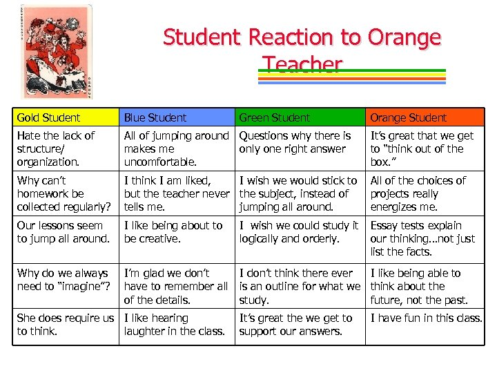 Student Reaction to Orange Teacher Gold Student Blue Student Hate the lack of structure/
