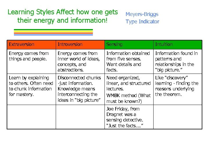 Learning Styles Affect how one gets their energy and information! Meyers-Briggs Type Indicator Extraversion