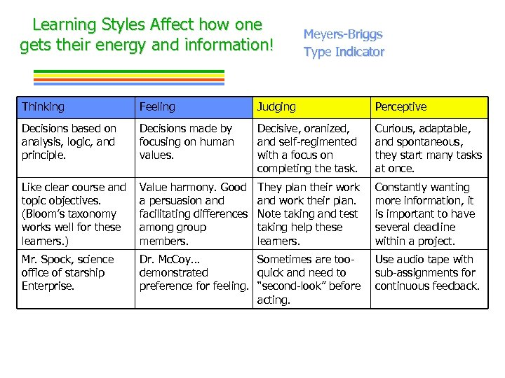 Learning Styles Affect how one gets their energy and information! Meyers-Briggs Type Indicator Thinking