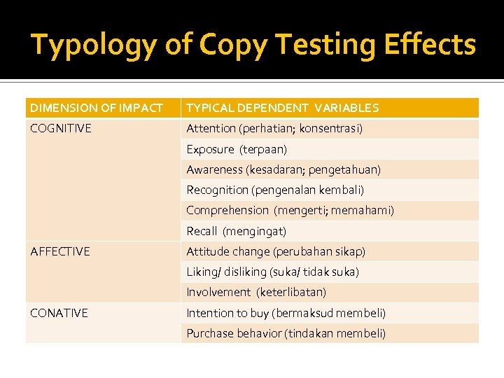 Typology of Copy Testing Effects DIMENSION OF IMPACT TYPICAL DEPENDENT VARIABLES COGNITIVE Attention (perhatian;