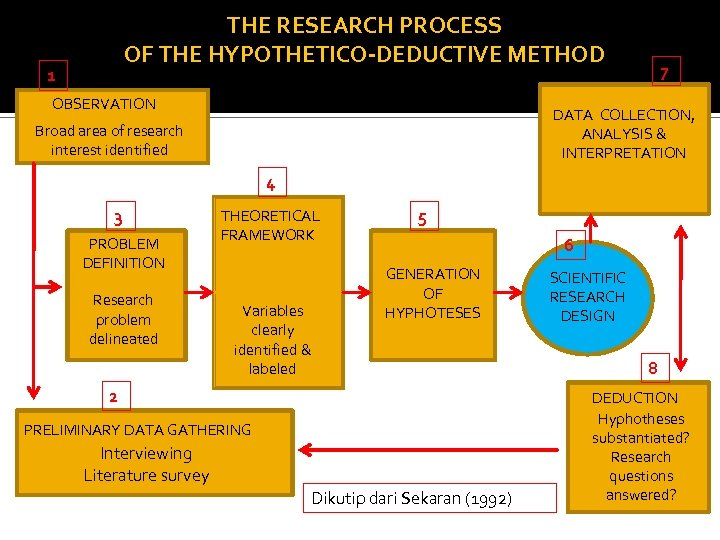 THE RESEARCH PROCESS OF THE HYPOTHETICO-DEDUCTIVE METHOD 1 OBSERVATION 7 DATA COLLECTION, ANALYSIS &