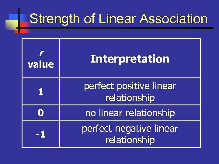 Strength of Linear Association r value Interpretation 1 perfect positive linear relationship 0 no
