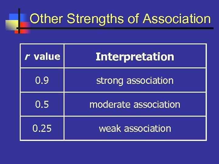 Other Strengths of Association r value Interpretation 0. 9 strong association 0. 5 moderate