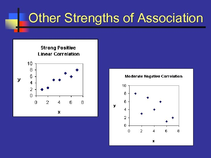Other Strengths of Association