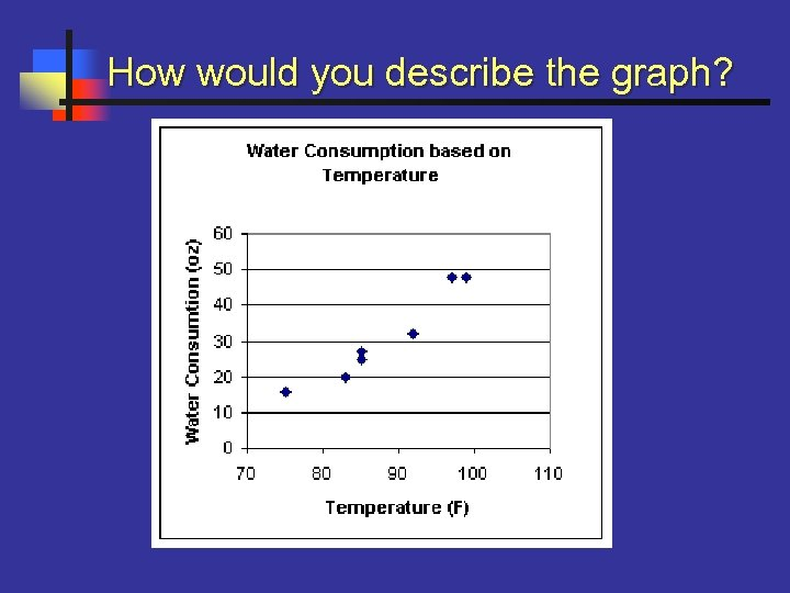 How would you describe the graph?
