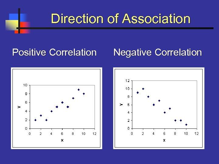 Direction of Association Positive Correlation Negative Correlation
